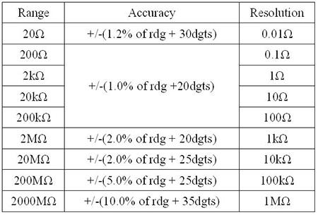 Digital LCR Meter(V5300M) Digital LCR Meter(V5300M)