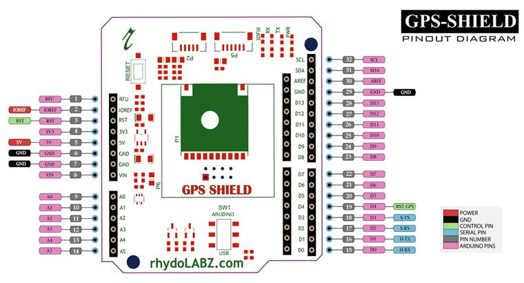 Interfacing a GPS Shield with Arduino