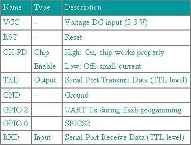 Server-Client Communication using ESP8266 Serial WiFi Module