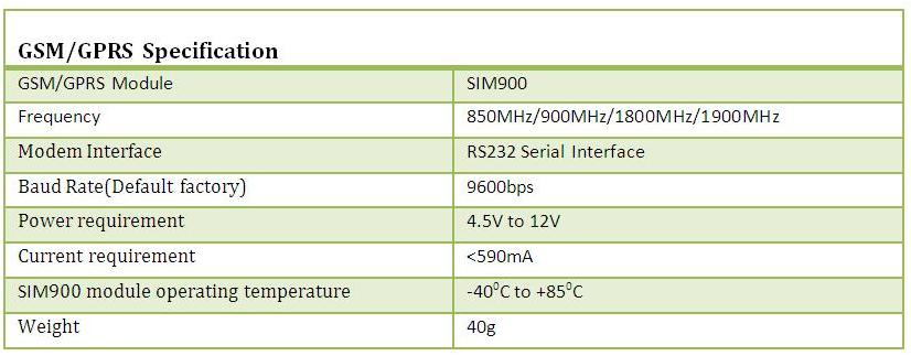 GSM/GPRS RS232 MODEM-SIM900
