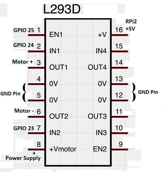 Miraculous Dc Motor Control Using L293D In Raspberry Pi2 Wiring Database Pengheclesi4X4Andersnl