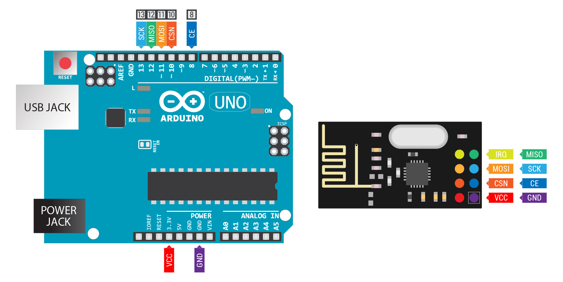 Icards and arduino