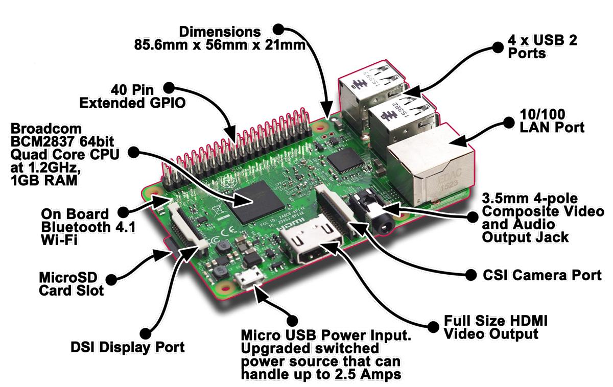 Raspberry Pi 3 Model B: First Look