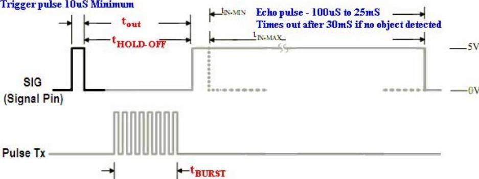 Measure Distance with UltraSonic Distance Sensor (PWM O/P)