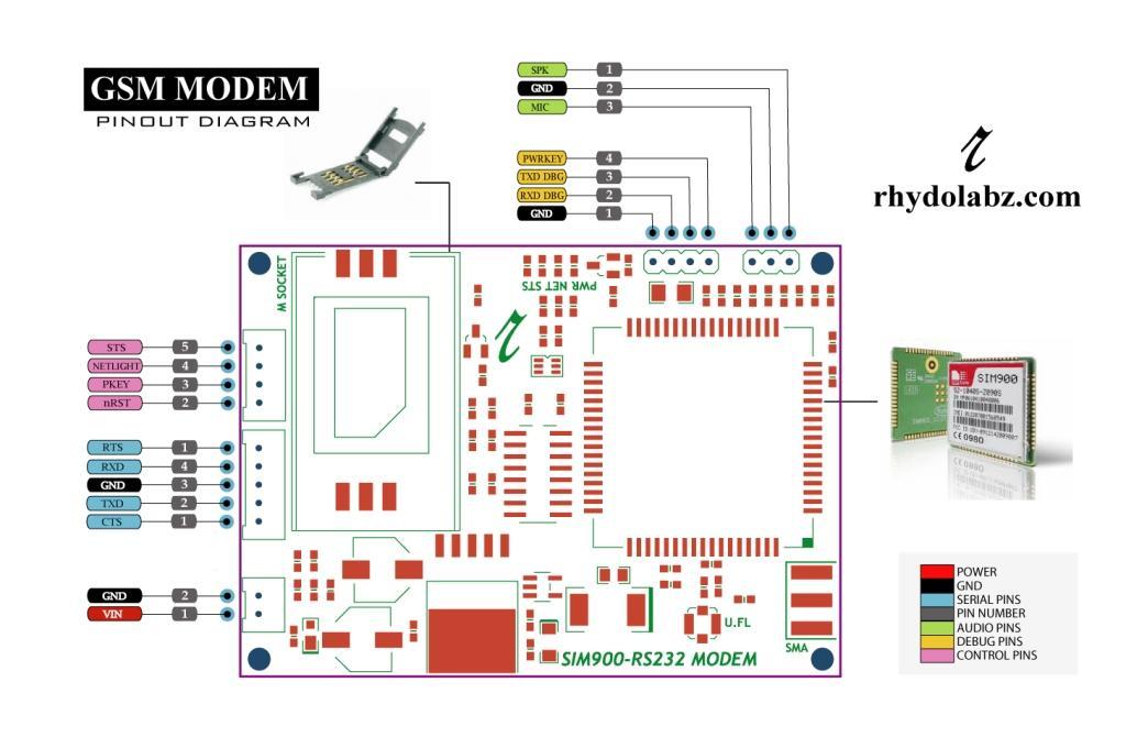 GSM/GPRS MODEM -SIM900 – RS232 (RMC)