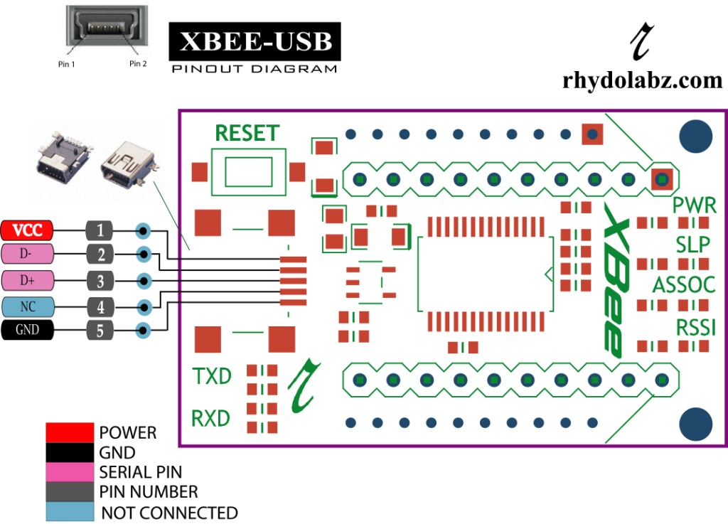Introduction to XBee Explorer USB on