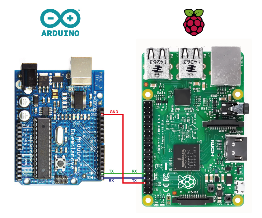 An arduino rpi interface using serial communication